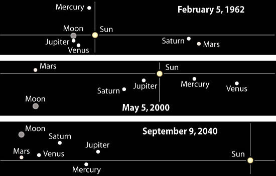 Diagrams of Planetary Groupings for February 5th, 1962, May 5th, 2000 and September 9th, 2040