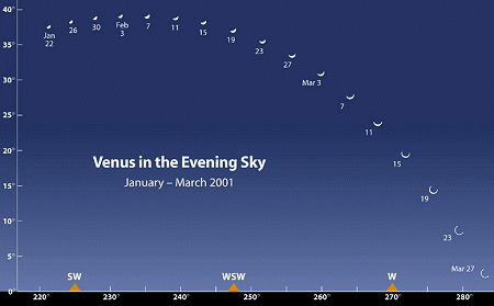 Info Sheet: Venus in the Evening Sky, January - March 2001