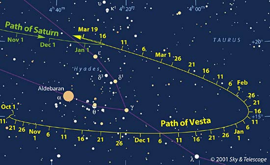 Sky chart: Path of Vesta (and Saturn) against the sky in 2002
