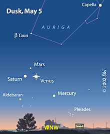 Sky chart: Planetary alignment, dusk, May 5th, 2002