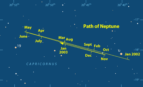 Sky chart: Path of Neptune in 2002