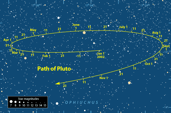Sky chart: Path of Pluto in 2002