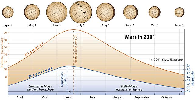 Info Sheet: Mars in 2001