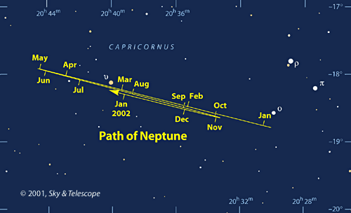 Sky Chart: Path of Neptune in 2001