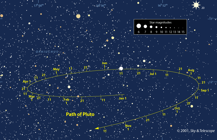Sky chart: Path of Pluto in 2001