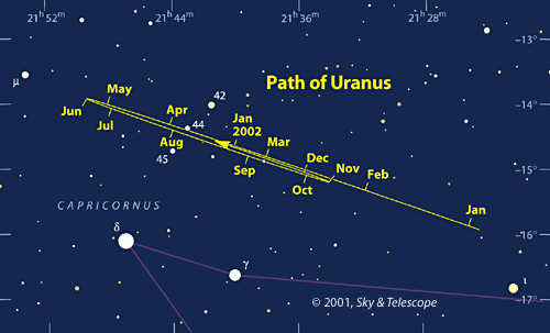 Sky chart: Path of Uranus in 2001
