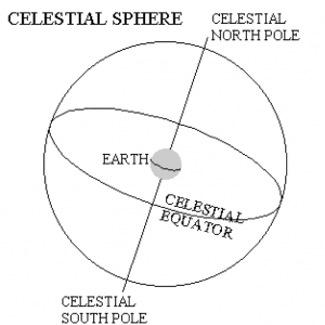 Diagram showing Celestial Sphere with Equator and poles