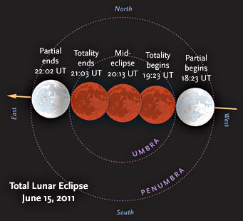 Lunar Eclipse, June 15th 2011