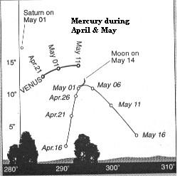 Info Sheet: Mercury, Venus, Saturn and the Moon in the western evening sky during April and May 2002