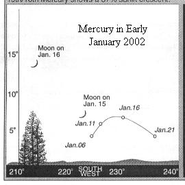 Sky chart: Mercury in early January 2002