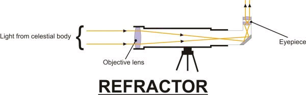Diagram showing how a refractor telescope works