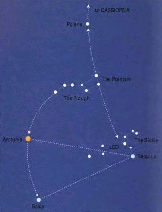 """Use the various signposts of the Plough to help you move to other constellations. Look for the 2 pointer starts that will take you to the North Star, Polaris and onwards to Cassiopeia. Going in the opposite direction takes you to the constellation of Leo and the backwards question mark, """"The Sickle"""". Back to the Plough and follow the handle of the Plough and """"arc"""" to the star Arcturus in the constellation of Bootes. Continuing past takes you to Spica which is the brightest star in Virgo. Use a planisphere to look around the main stars and find Andromeda, near Cassiopeia, maybe even find M31 with binoculars."""