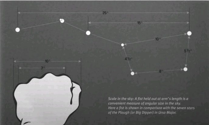 Scale in the sky: A fist held out at arm's length is a convenient measure of angular size in the sky. Here a fist is shown in comparison with the seven stars of the Plough (or Big Dipper) in Ursa Major.