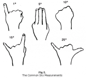 Diagram: Common sky measurements with hands
