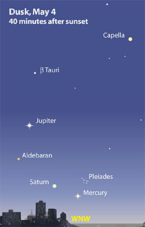 Info Sheet: Evening Sky in May 2001