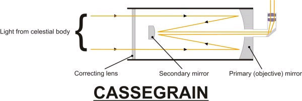 Diagram showing how a Cassegrain telescope works