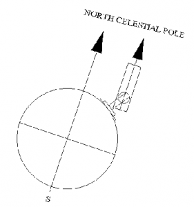 Diagram showing a correctly set up equatorial mounted telescope with the RA-axis parallel to the Celestial North/South pole line of the Celestial sphere