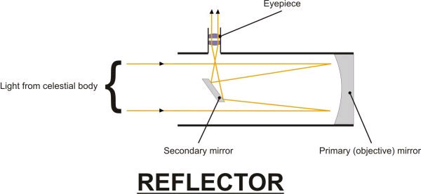 Diagram showing how a Newtonian reflector telescope works
