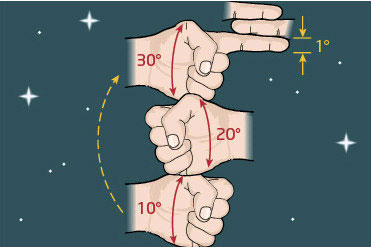 By using your hand you can gauge the distance in degrees between objects. Your fist held out at arms length measures about 10 degrees. Also at arms length the width of your index finger is 1 degree and the middle 3 fingers together is about 5 degrees.